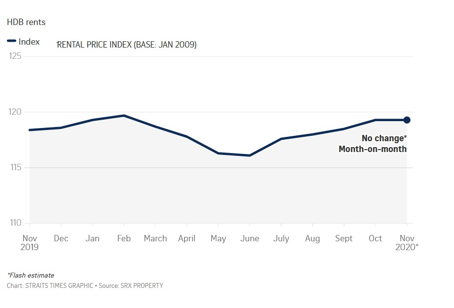 normanton-park-press-update-condo-rent-inch-up-for-5th-month-image-10-singapore