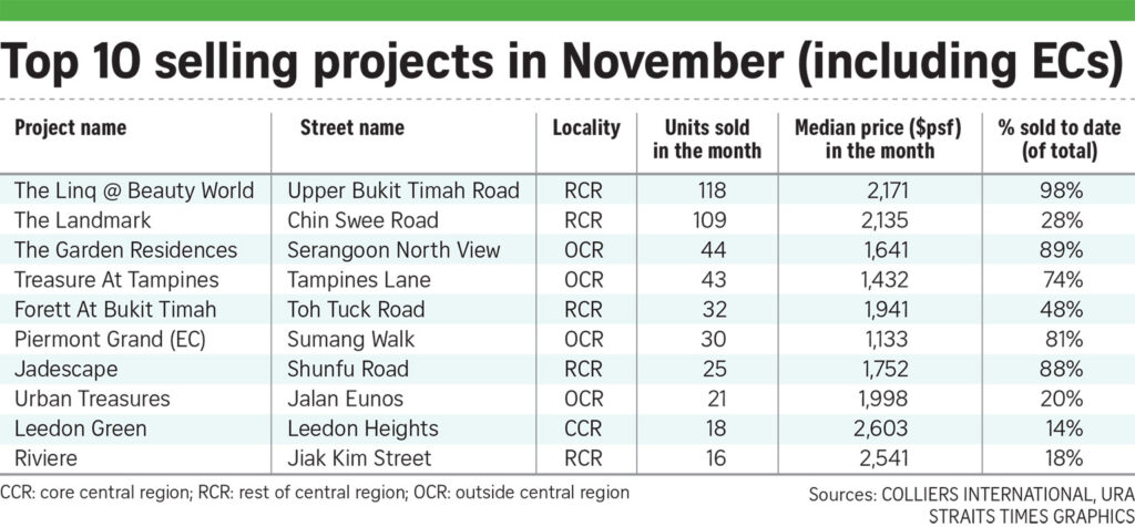 normanton-park-press-update-singapore-new-private-home-sales-recover-in-november-as-vaccines-boost-hopes-for-economy-image-6-singapore